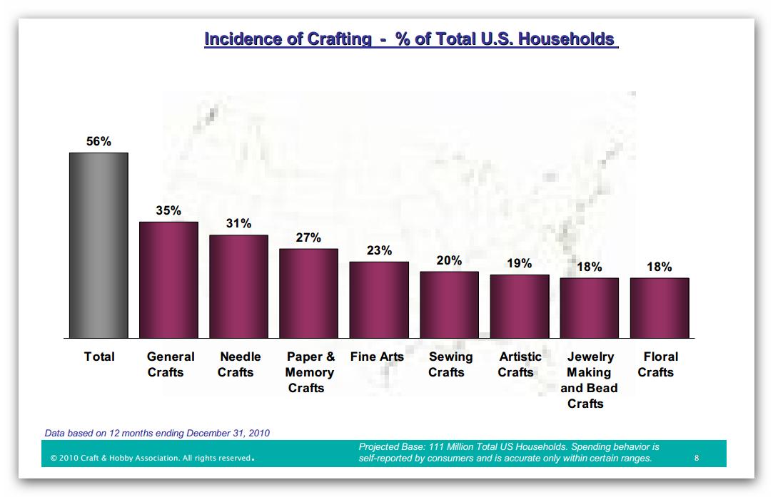 Crafting Ideas